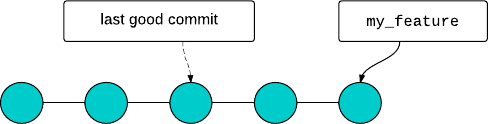 Rebranching in Git (start)